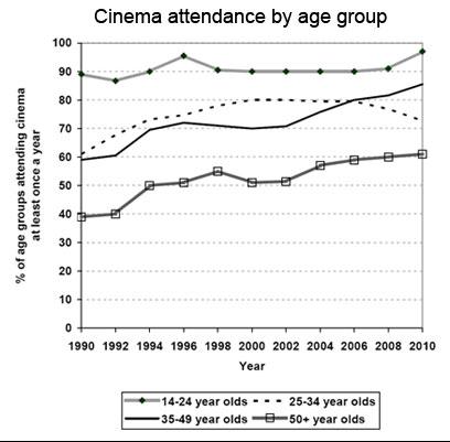 Academic Writing Task 1 Cinema Attendance