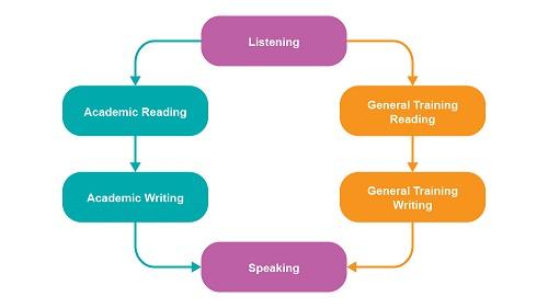 Ielts General Training Material Pdf